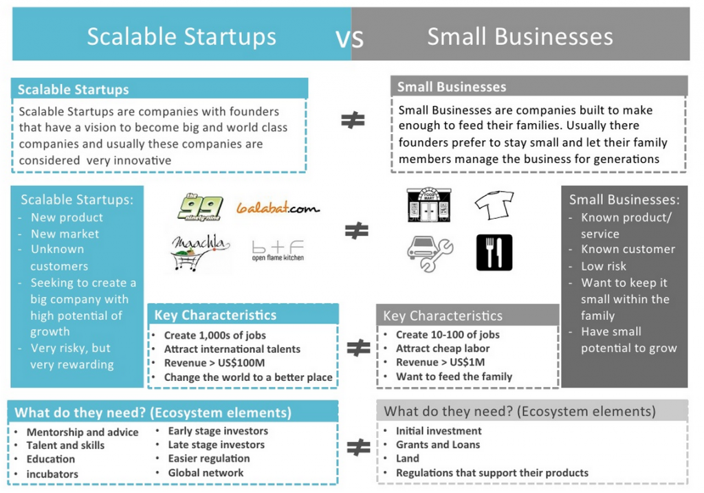Startup vs Small Business,startup,small business, startupq8,