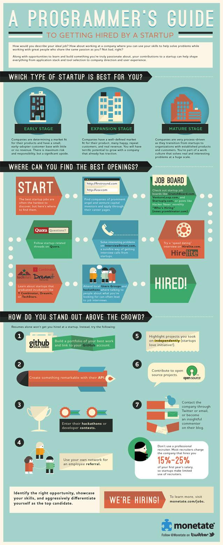Startups, Infographics, Programmers, Monetate