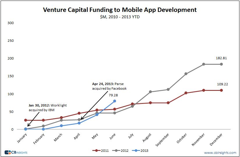 Mobile App Development, Venture Capital, Startups, CB Insights