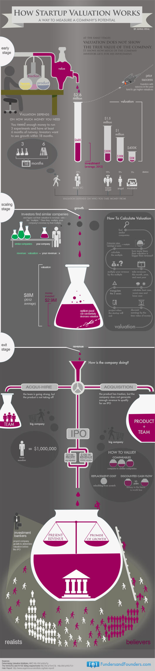 valuation, funding, startups, startup tips, infographic
