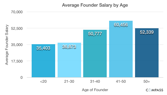 founders salary