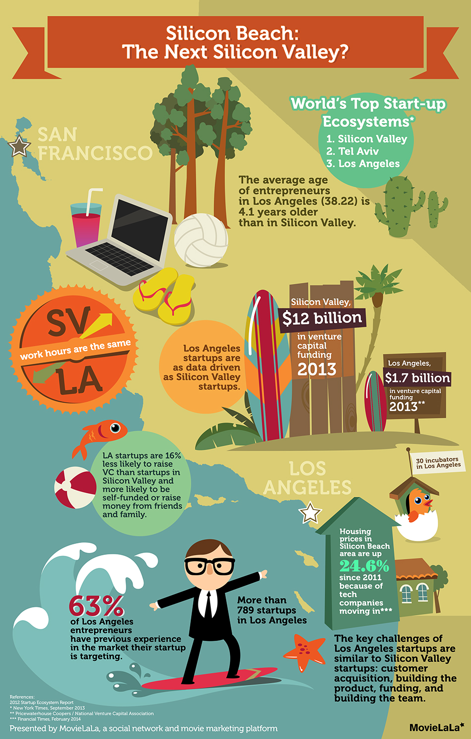 MovieLaLa_Silicon Beach Infographic